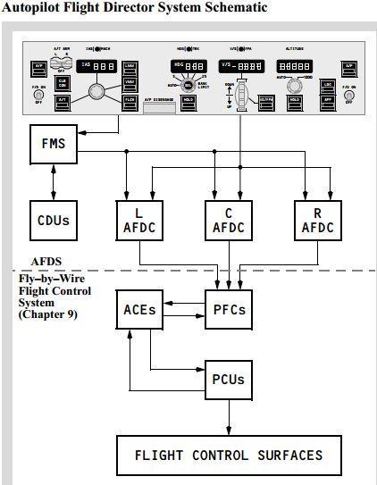 autopilot autothrottle fmc lnav vnav what is in control now pfc director jpg f4b8d003384c865f5fa0dab003512e57 jpg